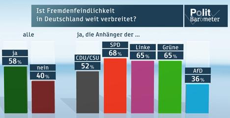 Umfrage: Fremdenfeindlichkeit in Deutschland weit verbreitet Bild