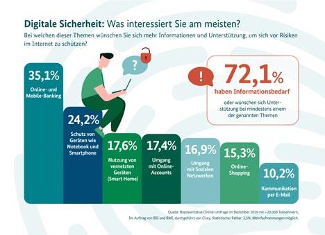 Gemeinsam mit dem Bundesamt für Sicherheit in der Informationstechnik führte das BMI eine Umfrage zu den Risiken im Netz durch; Grafik: BMI