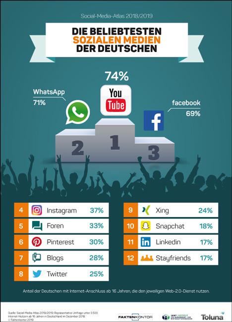 YouTube, WhatsApp und Facebook schafften es auf das Treppchen des Social Media Atlas; Foto: Faktenkontor