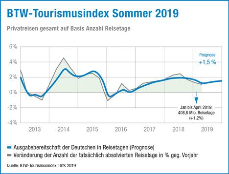 Der aktuelle BTW-Tourismusindex zeigt: Deutsche reisen auch 2019 mehr; Foto: BTW